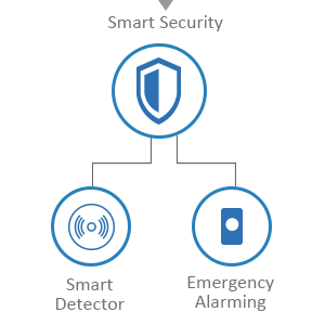 Smart Home Security Sensor White-label Solution-P3