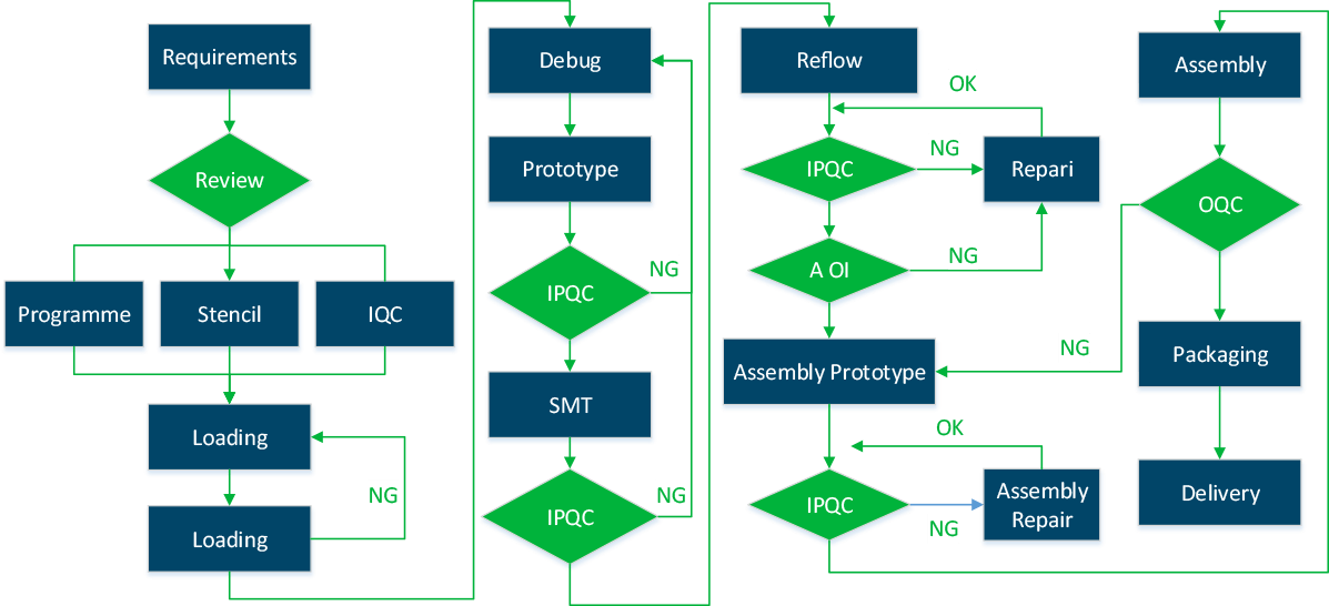 PCB Assembly Workflow