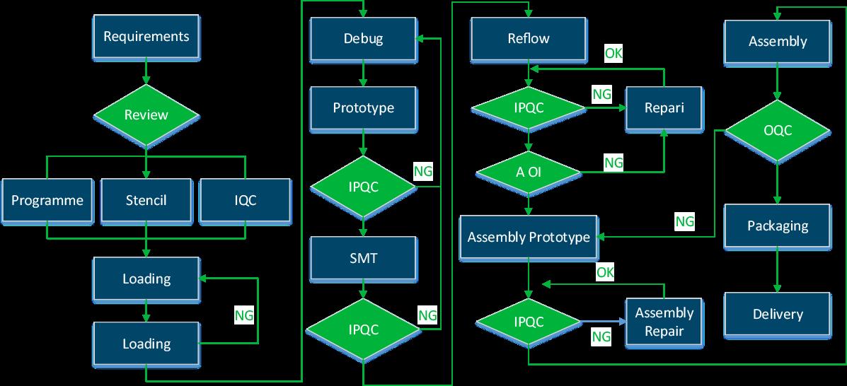 Fluxo de trabalho de montagem de PCB