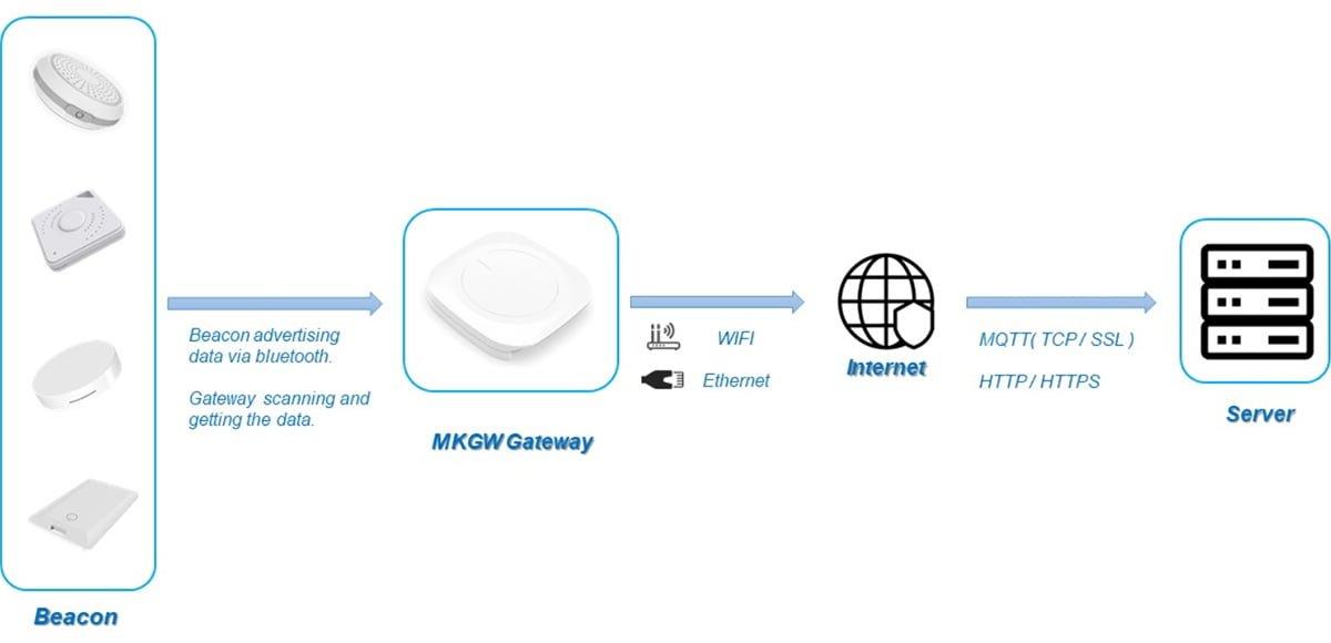 MKGW1 BLE-Gateway