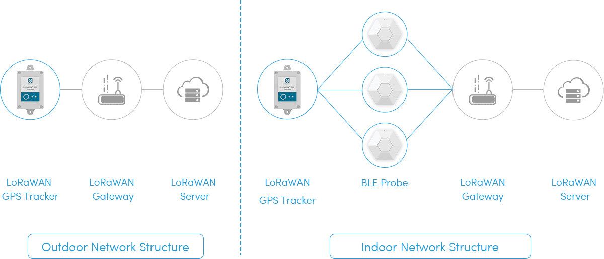 LoRaWAN GPS Tracker and iBeacon