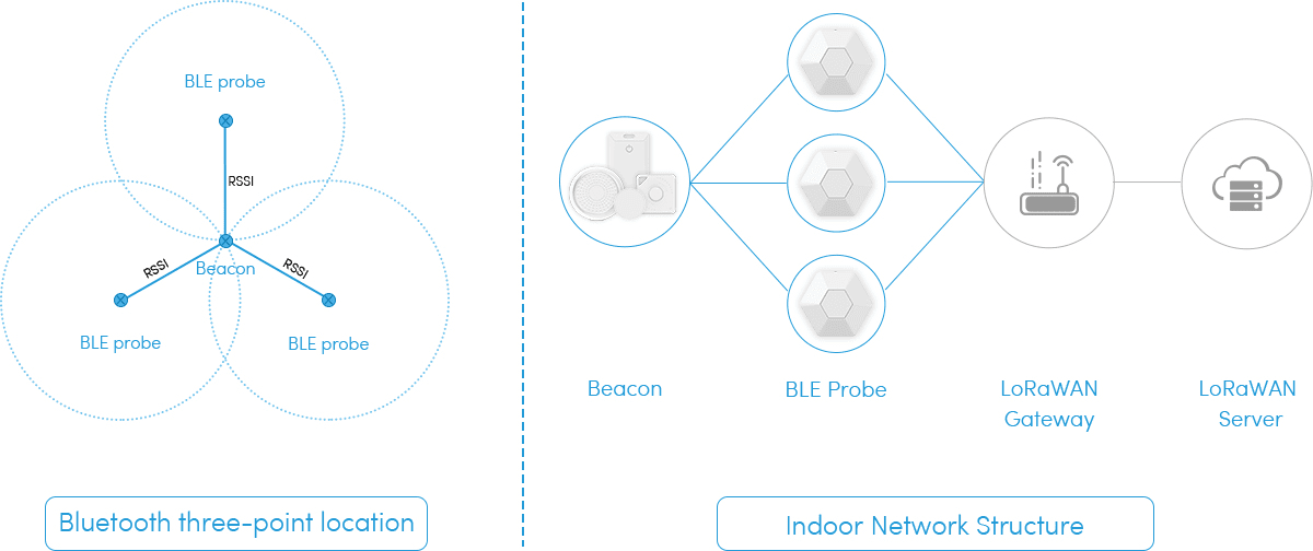 LoRaWAN GPS Tracker và iBeacon