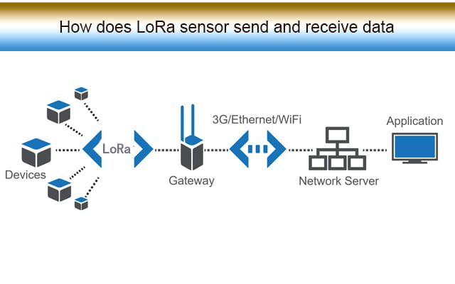 LoRaWAN Gateway from MOKOSMART