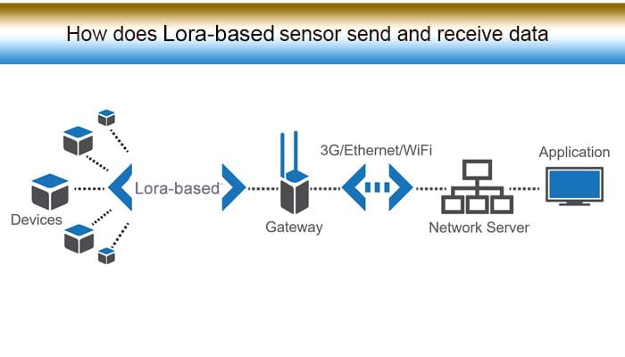como o sensor lora envia e recebe dados