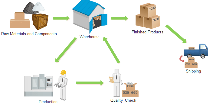 How does inventory tracking system work?