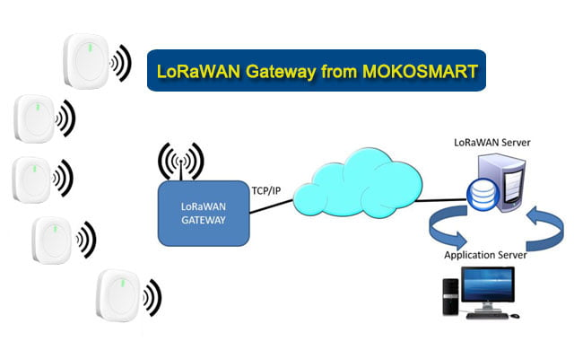 LoRaWAN Gateway from MOKOSMART
