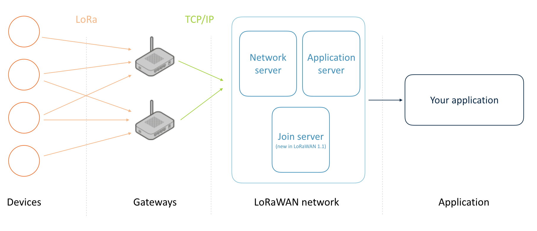 Working of LoRaWAN Gateway