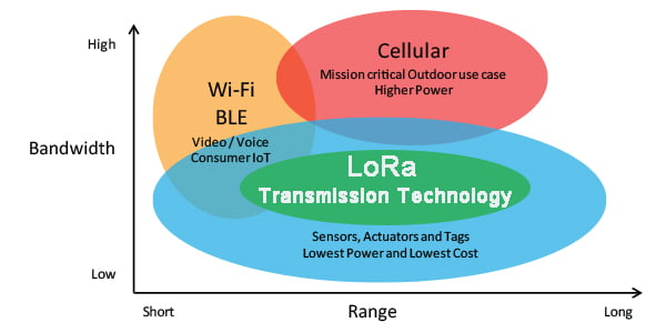 LoRa Transmission Technology