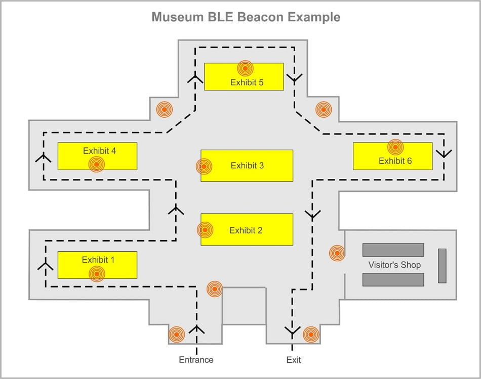 ble beacon on Museum