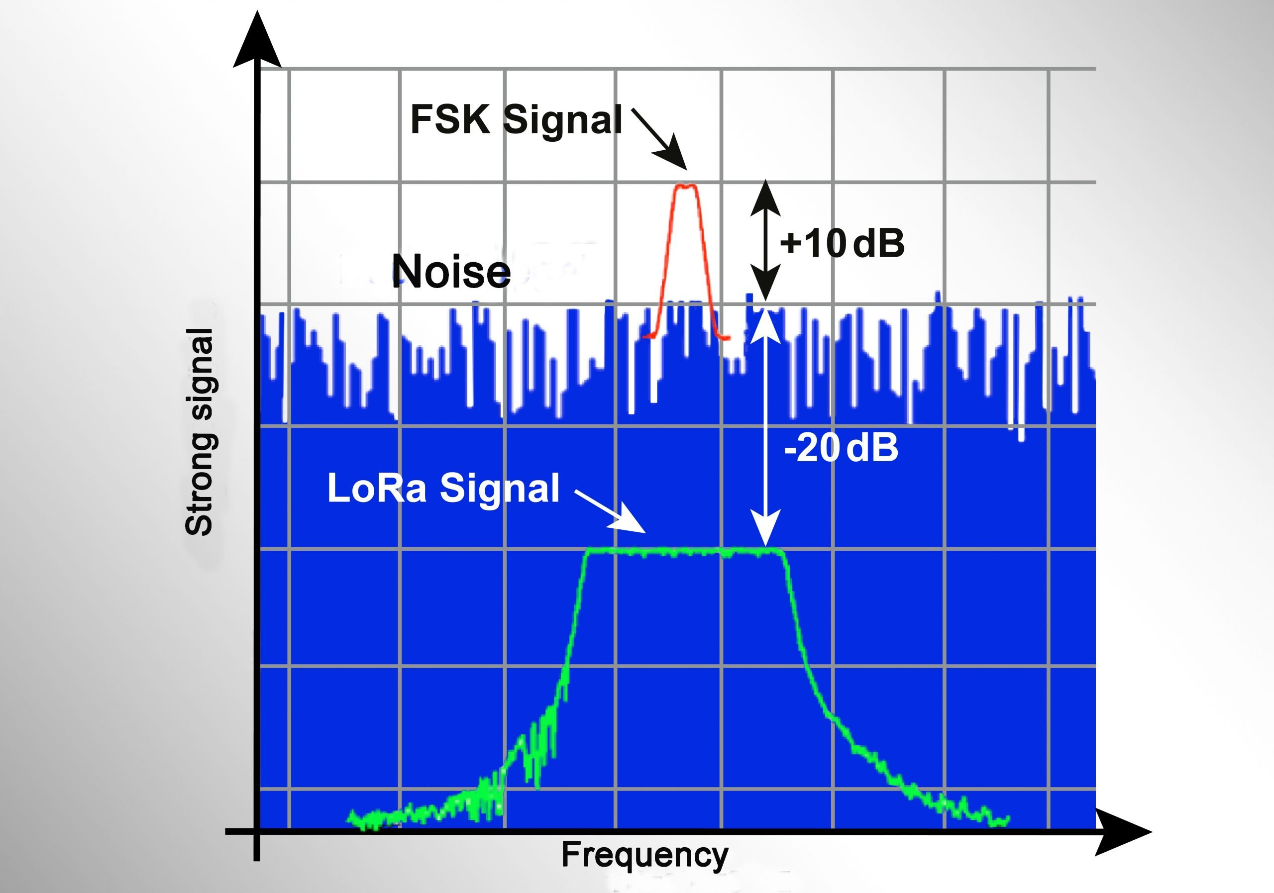 LoRa-Frequency-and-signal strength