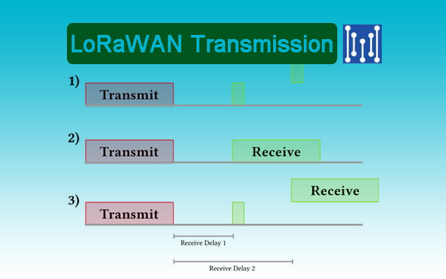 LoRaWAN transmission speed
