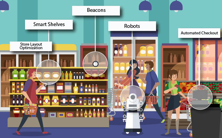 Beacon sensor in retail stores