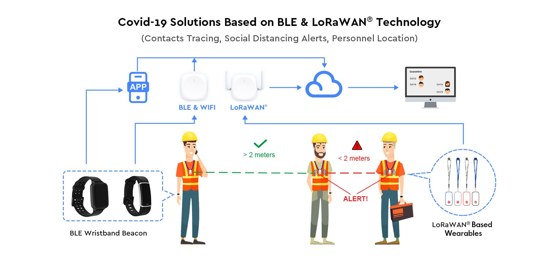 BLE LoraWAN Wearables for COVID-19 Contact Tracing