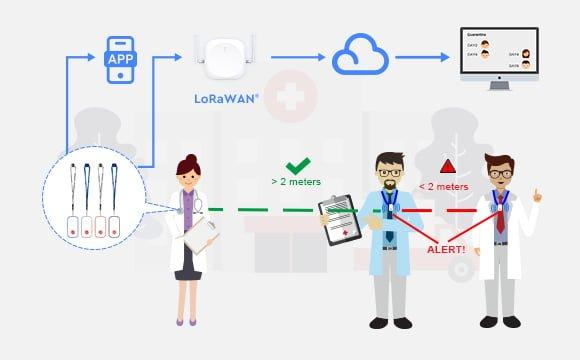 LoRaWAN Contact Tracing-P2