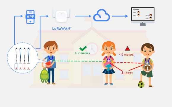 LoRaWAN Neem contact op met Tracing-P4