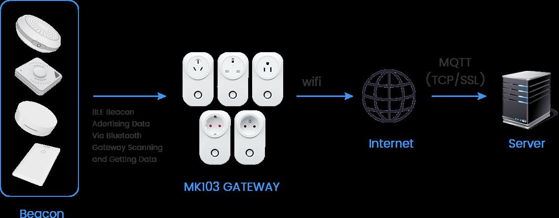 كيف يعمل MK103 BLE ESP32 Gateway