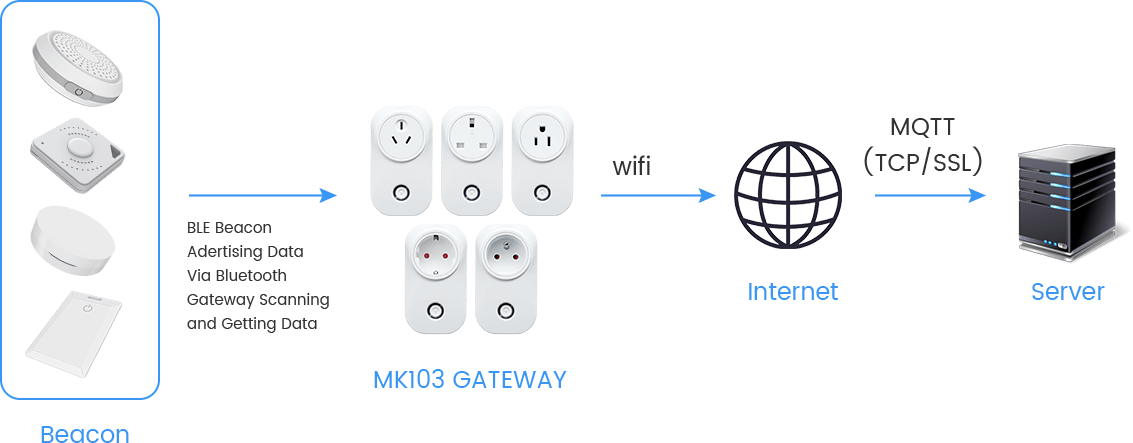 MK103 BLE ESP32网关如何工作