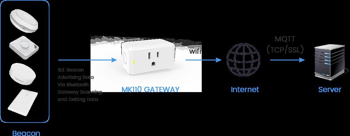 MK110 BLE ESP32ゲートウェイの仕組み