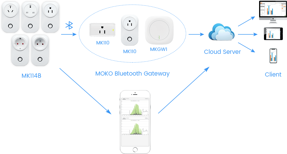 How MK114B Bluetooth smart plug work