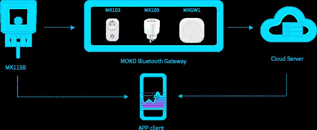 Diagrama de bloque funcional del enchufe inteligente de baja energía Bluetooth MK115B