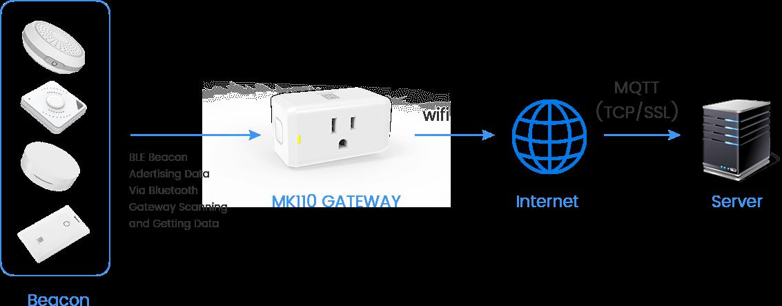 How MK110 BLE ESP32 Gateway Works