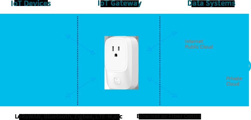 IoT Gateway vs. IIoT Gateway